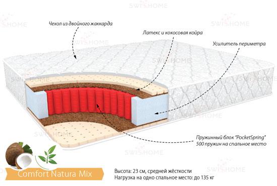 Матрас SwissHome Comfort Natura Mix в Красноярске